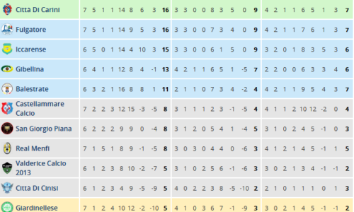 Screenshot_2019-11-11 Classifica - Sicilia - Prima Categoria Girone A - Tuttocampo it