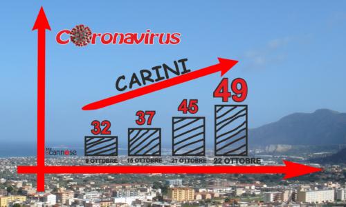 CURVA CORONAVIRUS CARINI